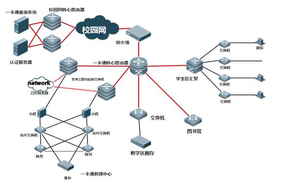 校园网与一卡通专网拓扑图-数字化校园建设管理委员会
